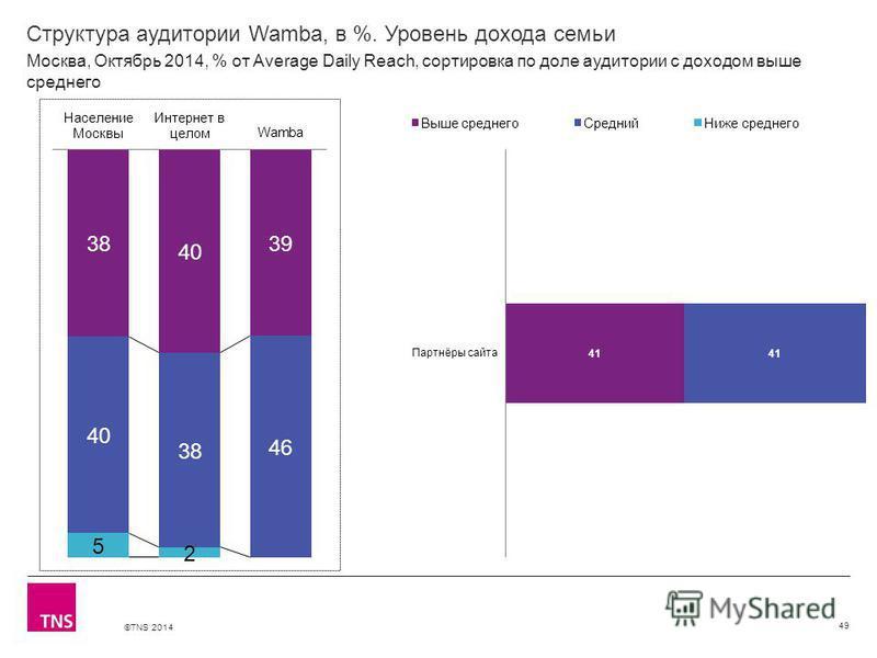 ©TNS 2014 Структура аудитории Wamba, в %. Уровень дохода семьи 49 Москва, Октябрь 2014, % от Average Daily Reach, сортировка по доле аудитории с доходом выше среднего