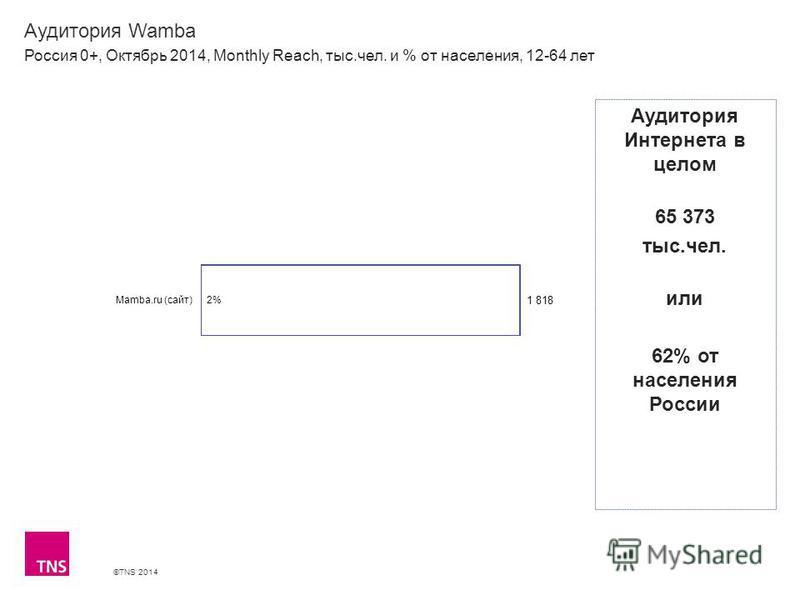 ©TNS 2014 Аудитория Wamba Россия 0+, Октябрь 2014, Monthly Reach, тыс.чел. и % от населения, 12-64 лет Аудитория Интернета в целом 65 373 тыс.чел. или 62% от населения России