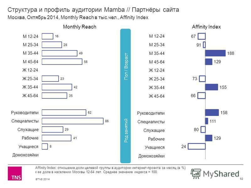 ©TNS 2014 Структура и профиль аудитории Mamba // Партнёры сайта 52 Affinity Index: отношение доли целевой группы в аудитории интернет-проекта за месяц (в %) к ее доле в населении Москвы 12-64 лет. Среднее значение индекса = 100. Москва, Октябрь 2014,