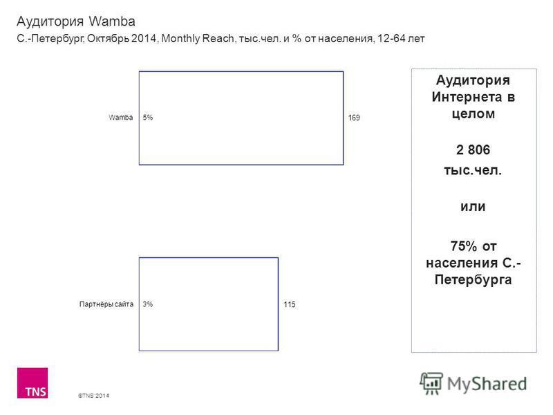 ©TNS 2014 Аудитория Wamba С.-Петербург, Октябрь 2014, Monthly Reach, тыс.чел. и % от населения, 12-64 лет Аудитория Интернета в целом 2 806 тыс.чел. или 75% от населения С.- Петербурга