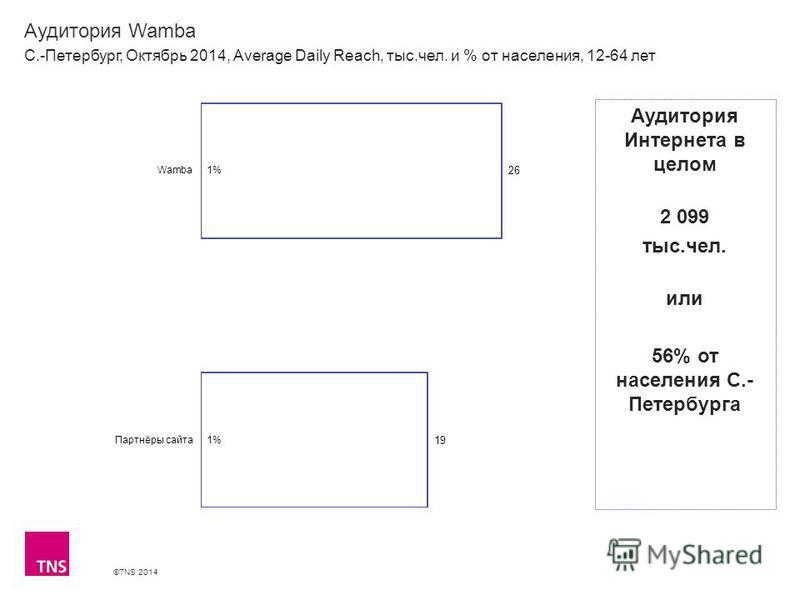 ©TNS 2014 Аудитория Wamba С.-Петербург, Октябрь 2014, Average Daily Reach, тыс.чел. и % от населения, 12-64 лет Аудитория Интернета в целом 2 099 тыс.чел. или 56% от населения С.- Петербурга