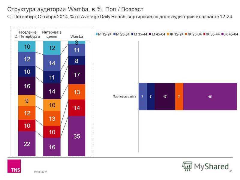 ©TNS 2014 Структура аудитории Wamba, в %. Пол / Возраст 61 С.-Петербург, Октябрь 2014, % от Average Daily Reach, сортировка по доле аудитории в возрасте 12-24