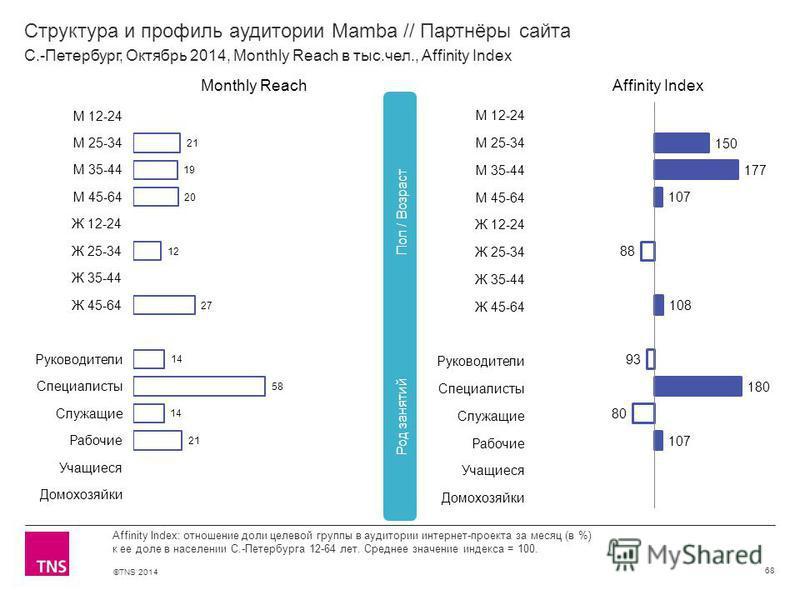 ©TNS 2014 Структура и профиль аудитории Mamba // Партнёры сайта 68 Affinity Index: отношение доли целевой группы в аудитории интернет-проекта за месяц (в %) к ее доле в населении С.-Петербурга 12-64 лет. Среднее значение индекса = 100. С.-Петербург,