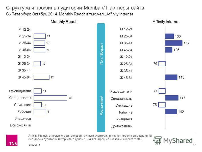 ©TNS 2014 Структура и профиль аудитории Mamba // Партнёры сайта 69 Affinity Internet: отношение доли целевой группы в аудитории интернет-проекта за месяц (в %) к ее доле в аудитории Интернета в целом 12-64 лет. Среднее значение индекса = 100. С.-Пете