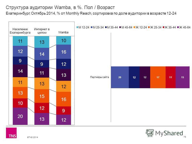 ©TNS 2014 Структура аудитории Wamba, в %. Пол / Возраст 75 Екатеринбург, Октябрь 2014, % от Monthly Reach, сортировка по доле аудитории в возрасте 12-24