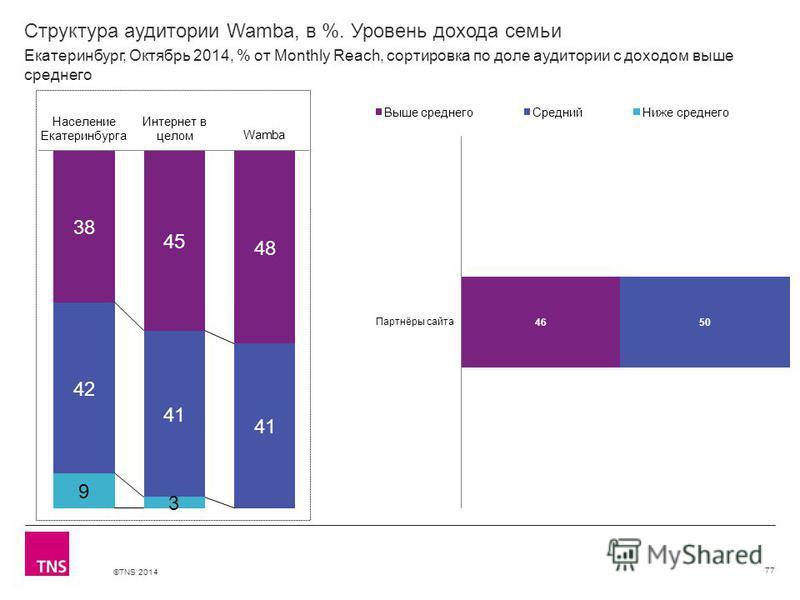 ©TNS 2014 Структура аудитории Wamba, в %. Уровень дохода семьи 77 Екатеринбург, Октябрь 2014, % от Monthly Reach, сортировка по доле аудитории с доходом выше среднего
