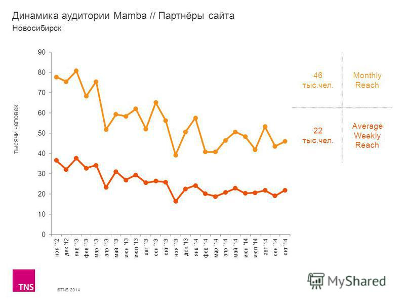 ©TNS 2014 X AXIS LOWER LIMIT UPPER LIMIT CHART TOP Y AXIS LIMIT Динамика аудитории Mamba // Партнёры сайта 46 тыс.чел. Monthly Reach 22 тыс.чел. Average Weekly Reach Новосибирск тысячи человек