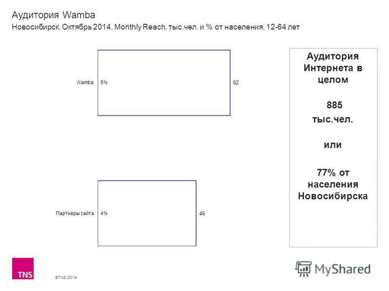 ©TNS 2014 Аудитория Wamba Новосибирск, Октябрь 2014, Monthly Reach, тыс.чел. и % от населения, 12-64 лет Аудитория Интернета в целом 885 тыс.чел. или 77% от населения Новосибирска