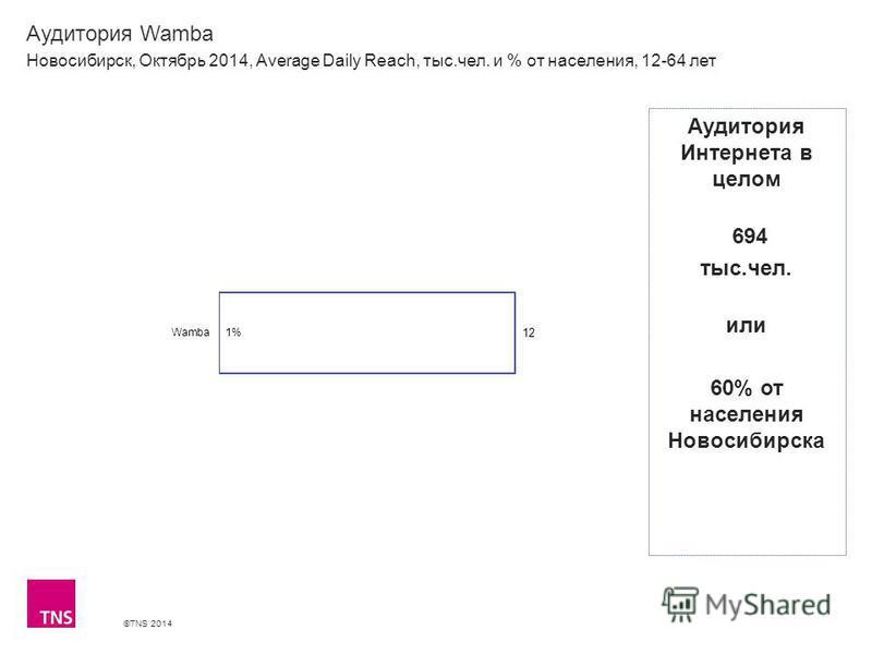 ©TNS 2014 Аудитория Wamba Новосибирск, Октябрь 2014, Average Daily Reach, тыс.чел. и % от населения, 12-64 лет Аудитория Интернета в целом 694 тыс.чел. или 60% от населения Новосибирска