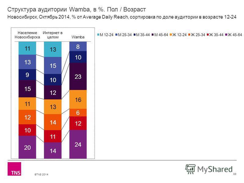 ©TNS 2014 Структура аудитории Wamba, в %. Пол / Возраст 89 Новосибирск, Октябрь 2014, % от Average Daily Reach, сортировка по доле аудитории в возрасте 12-24