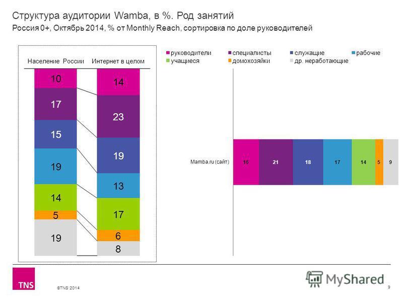 ©TNS 2014 Структура аудитории Wamba, в %. Род занятий 9 Россия 0+, Октябрь 2014, % от Monthly Reach, сортировка по доле руководителей