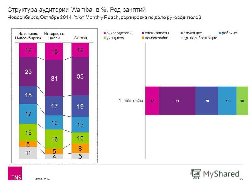 ©TNS 2014 Структура аудитории Wamba, в %. Род занятий 90 Новосибирск, Октябрь 2014, % от Monthly Reach, сортировка по доле руководителей