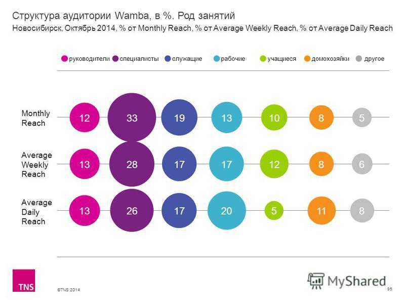 ©TNS 2014 Структура аудитории Wamba, в %. Род занятий 95 Monthly Reach Average Weekly Reach Average Daily Reach руководителиспециалистыслужащиерабочиеучащиесядомохозяйкидругое Новосибирск, Октябрь 2014, % от Monthly Reach, % от Average Weekly Reach,