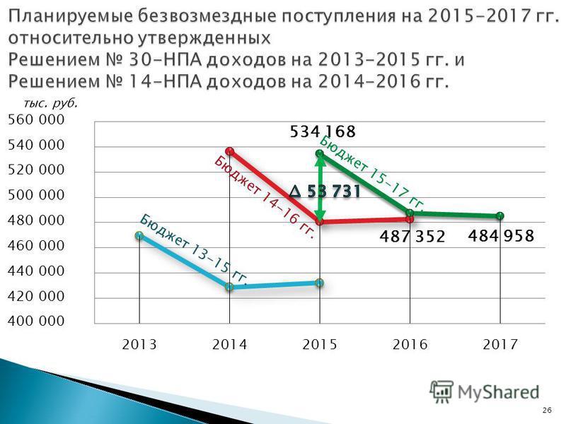 26 Бюджет 13-15 гг. Бюджет 14-16 гг. Бюджет 15-17 гг.