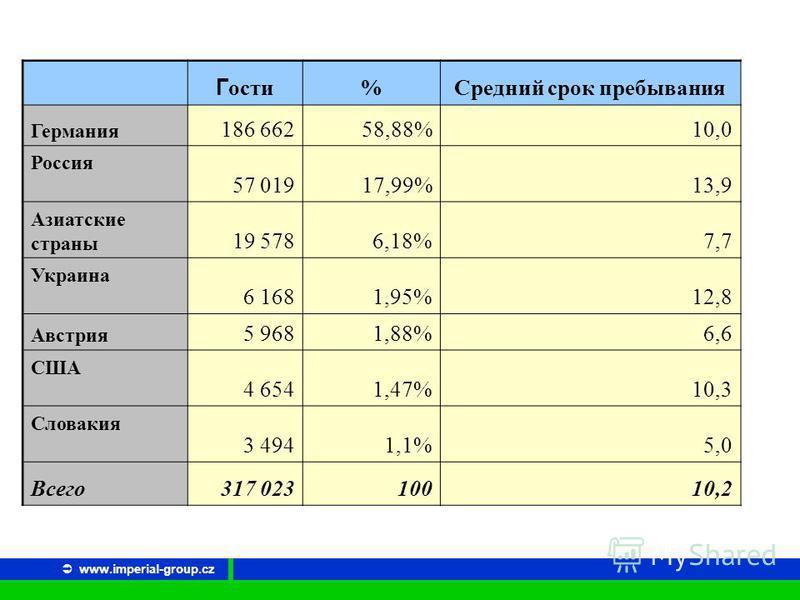 www.imperial-group.cz Гости %Средний срок пребывания Германия 186 66258,88%10,0 Россия 57 01917,99%13,9 Азиатские страны 19 5786,18%7,7 Украина 6 1681,95%12,8 Австрия 5 9681,88%6,6 США 4 6541,47%10,3 Словакия 3 4941,1%5,0 Всего 317 02310010,2