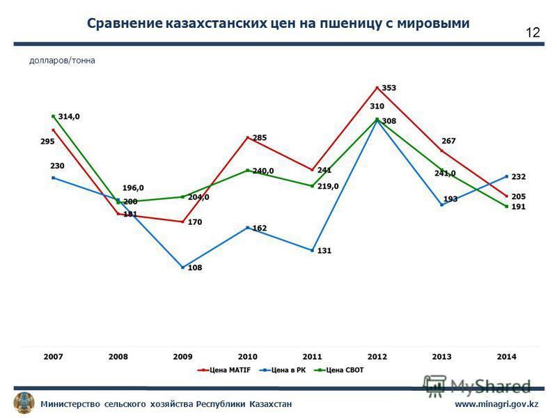 www.minagri.gov.kz Министерство сельского хозяйства Республики Казахстан Сравнение казахстанских цен на пшеницу с мировыми долларов/тонна 12