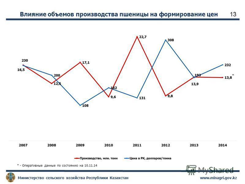 www.minagri.gov.kz Министерство сельского хозяйства Республики Казахстан 13 Влияние объемов производства пшеницы на формирование цен * - Оперативные данные по состоянию на 10.11.14