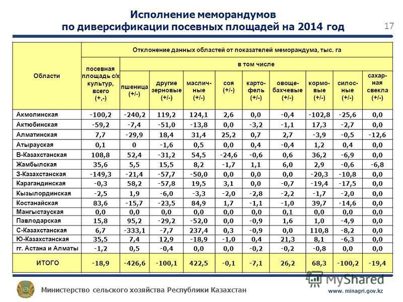 Министерство сельского хозяйства Республики Казахстан www. minagri.gov.kz 17 Области Отклонение данных областей от показателей меморандума, тыс. га посевная площадь с/х культур, всего (+,-) в том числе пшеница (+/-) другие зерновые (+/-) масличные (+