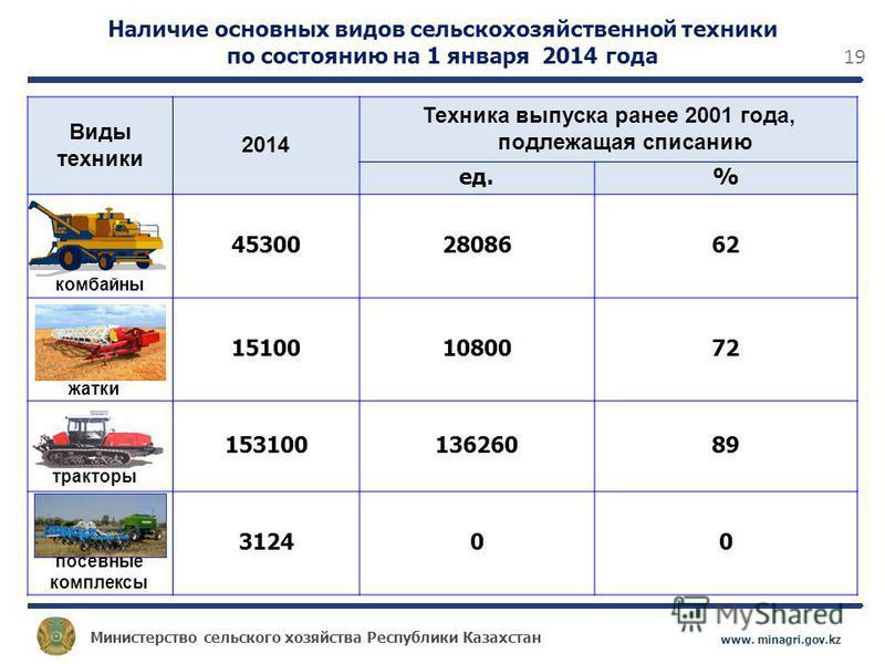 Министерство сельского хозяйства Республики Казахстан www. minagri.gov.kz 19 Наличие основных видов сельскохозяйственной техники по состоянию на 1 января 2014 года Виды техники 2014 Техника выпуска ранее 2001 года, подлежащая списанию ед.% 4530028086