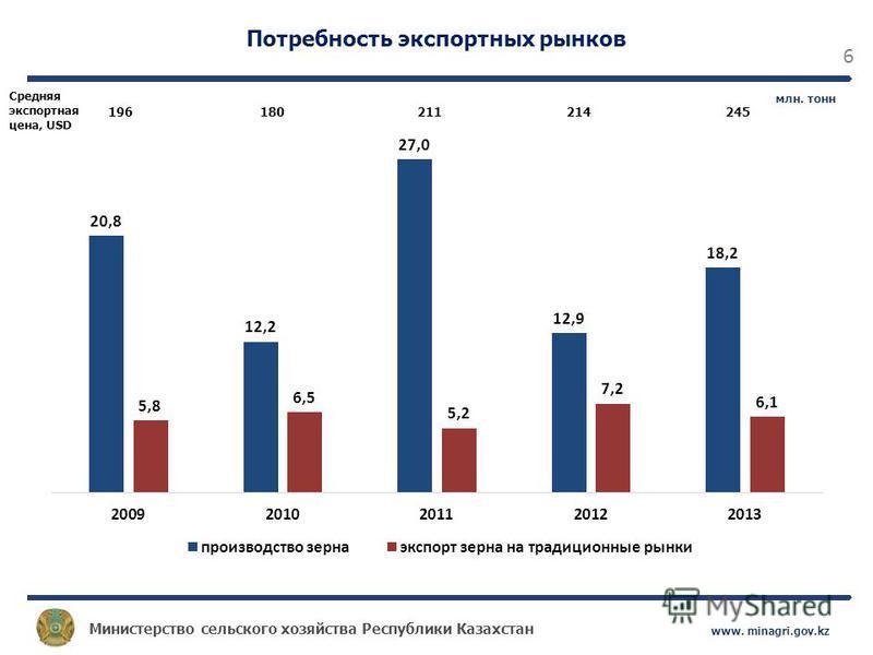 Министерство сельского хозяйства Республики Казахстан www. minagri.gov.kz 6 Потребность экспортных рынков млн. тонн Средняя экспортная цена, USD 196 180 211214245