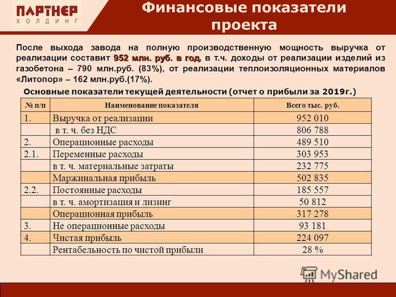 952 млн. руб. в год После выхода завода на полную производственную мощность выручка от реализации составит 952 млн. руб. в год, в т.ч. доходы от реализации изделий из газобетона – 790 млн.руб. (83%), от реализации теплоизоляционных материалов «Литопо