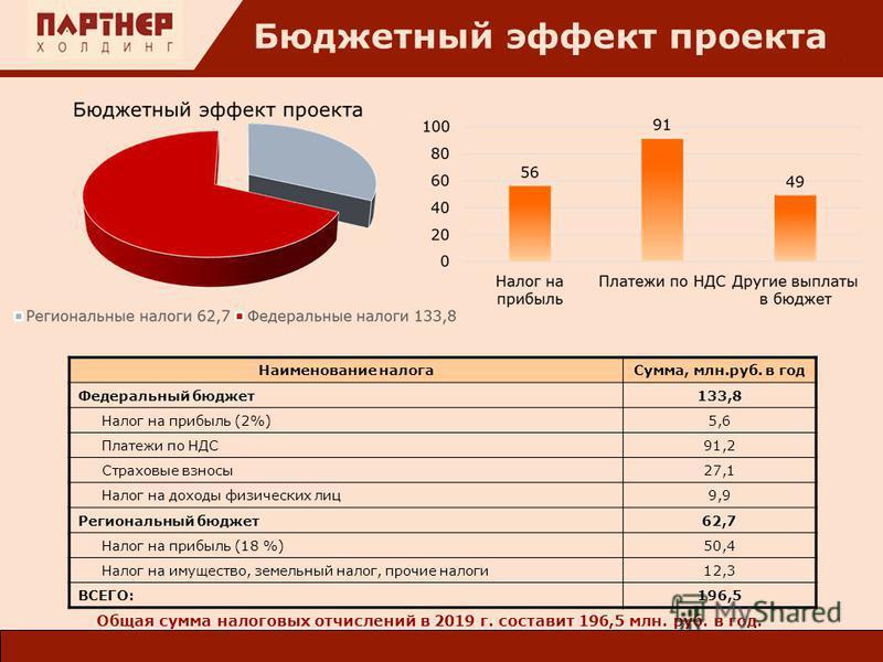 : Общая сумма налоговых отчислений в 2019 г. составит 196,5 млн. руб. в год. Бюджетный эффект проекта Наименование налога Сумма, млн.руб. в год Федеральный бюджет 133,8 Налог на прибыль (2%)5,6 Платежи по НДС91,2 Страховые взносы 27,1 Налог на доходы