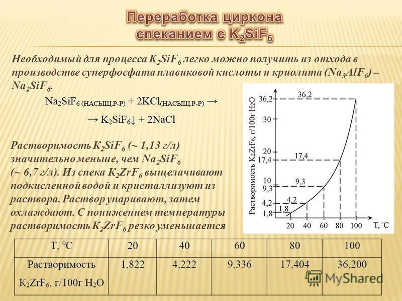 Необходимый для процесса K 2 SiF 6 легко можно получить из отхода в производстве суперфосфата плавиковой кислоты и криолита (Na 3 AlF 6 ) – Na 2 SiF 6. Растворимость К 2 SiF 6 (~ 1,13 г/л) значительно меньше, чем Na 2 SiF 6 (~ 6,7 г/л). Из спика К 2