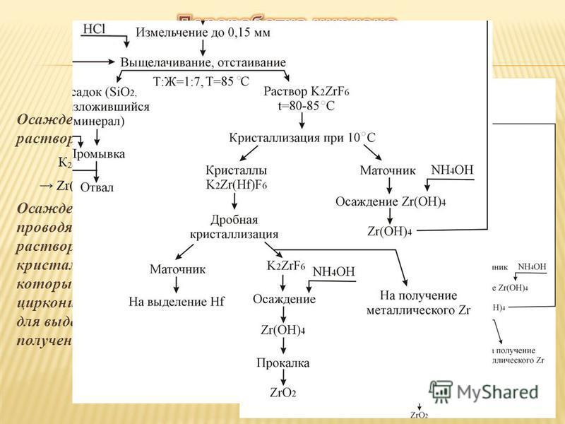 Осаждение циркония из растворов проводят щелочью Осаждение циркония проводят из маточного раствора после кристаллизации K 2 SiF 6, который идет на разделение циркония и гафния, а также для выделения циркония и получения его оксида