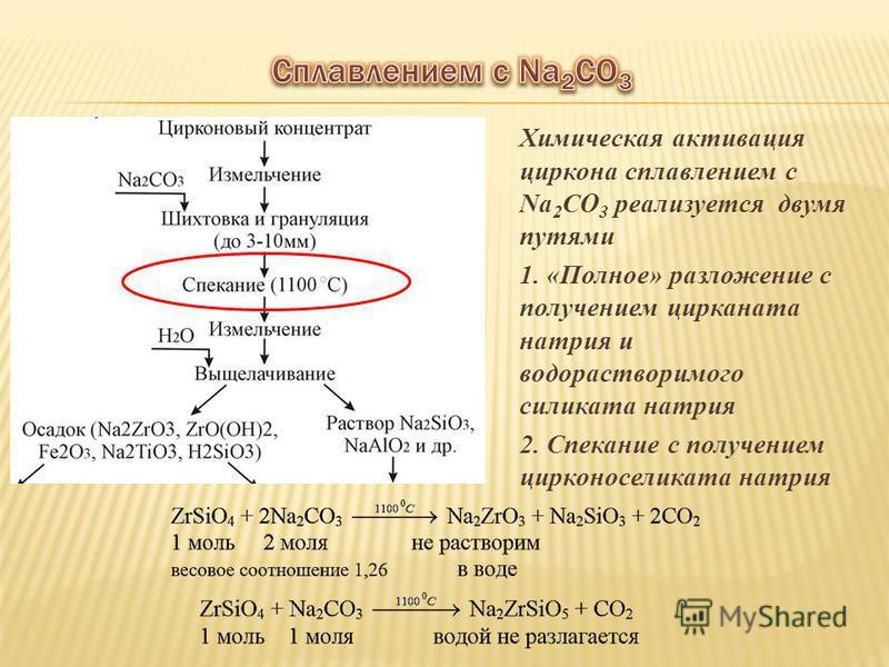 Химическая активация циркона сплавлением с Na 2 CO 3 реализуется двумя путями 1. «Полное» разложение с получением цирконата натрия и водорастворимого силиката натрия 2. Спекание с получением цирконоселиката натрия