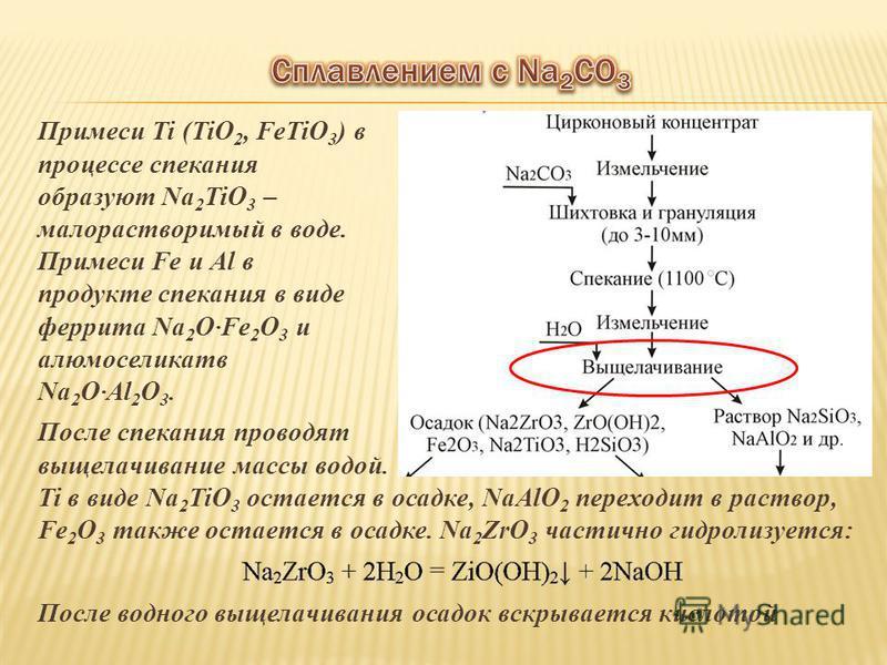 Примеси Ti (TiO 2, FeTiO 3 ) в процессе спикания образуют Na 2 TiO 3 – малорастворимый в воде. Примеси Fe и Al в продукте спикания в виде феррита Na 2 O·Fe 2 O 3 и алюмоселикатв Na 2 O·Al 2 O 3. После спикания проводят выщелачивание массы водой. Ti в