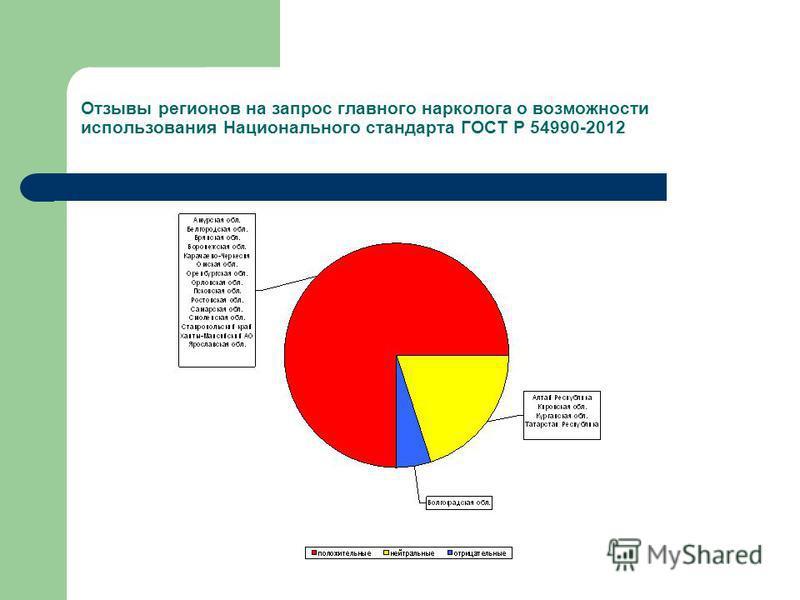 Отзывы регионов на запрос главного нарколога о возможности использования Национального стандарта ГОСТ Р 54990-2012