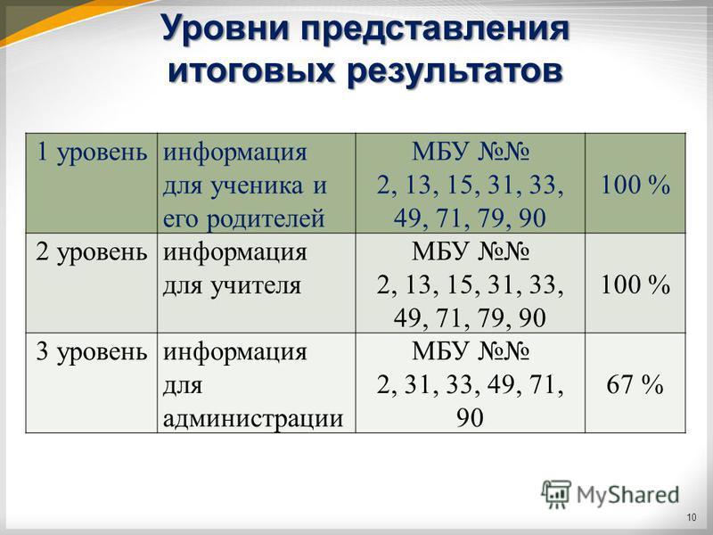 Уровни представления итоговых результатов 1 уровень информация для ученика и его родителей МБУ 2, 13, 15, 31, 33, 49, 71, 79, 90 100 % 2 уровень информация для учителя МБУ 2, 13, 15, 31, 33, 49, 71, 79, 90 100 % 3 уровень информация для администрации