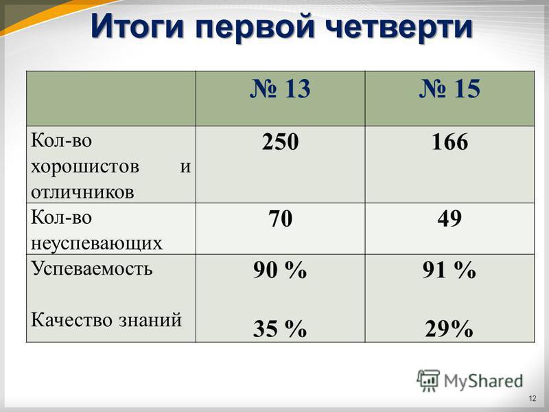 Итоги первой четверти 13 15 Кол-во хорошистов и отличников 250166 Кол-во неуспевающих 7049 Успеваемость Качество знаний 90 % 35 % 91 % 29% 12