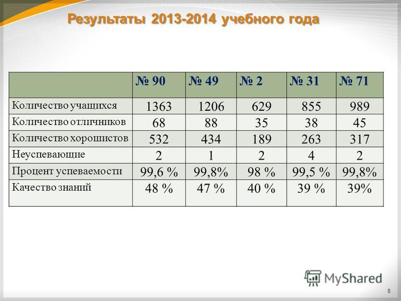 Результаты 2013-2014 учебного года 90 49 2 31 71 Количество учащихся 13631206629855989 Количество отличников 6888353845 Количество хорошистов 532434189263317 Неуспевающие 21242 Процент успеваемости 99,6 %99,8%98 %99,5 %99,8% Качество знаний 48 %47 %4