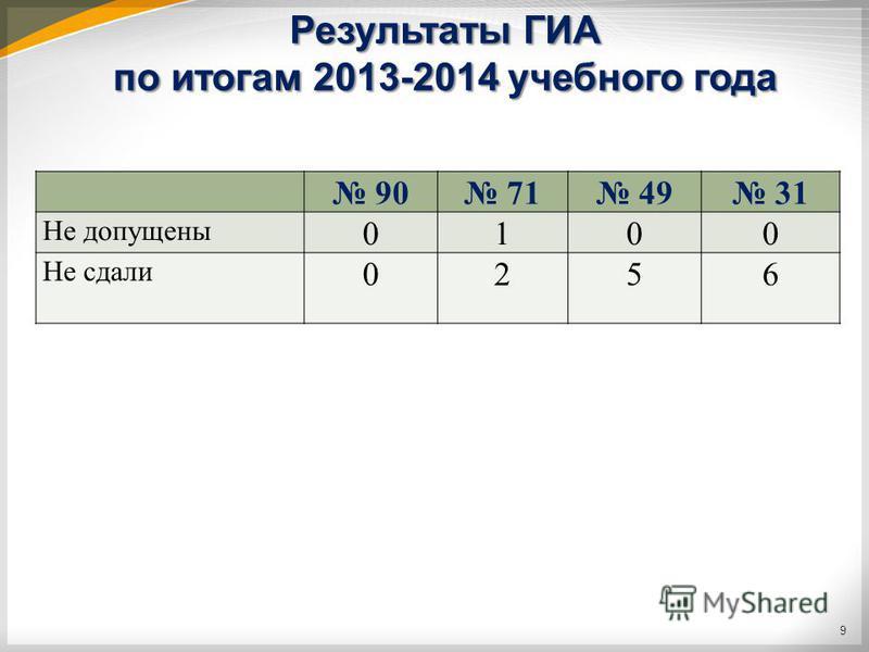 Результаты ГИА по итогам 2013-2014 учебного года 90 71 49 31 Не допущены 0100 Не сдали 0256 9