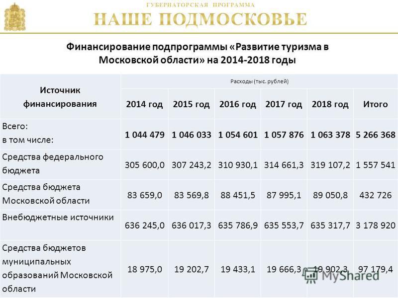 3 Финансирование подпрограммы «Развитие туризма в Московской области» на 2014-2018 годы 2. Продвижение туристского продукта Подмосковья на мировом и внутреннем туристских рынках. Источник финансирования Расходы (тыс. рублей) 2014 год 2015 год 2016 го