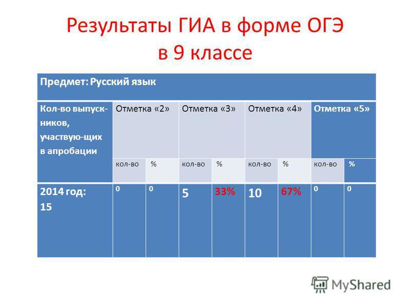 Результаты ГИА в форме ОГЭ в 9 классе Предмет: Математика Кол-во выпуск- ников, участвую-щих в апробации Отметка «2» Отметка «3» Отметка «4» Отметка «5» кол- во % % % % 2014 год: 15 00640%960%00 Предмет: Русский язык Кол-во выпуск- ников, участвую-щи