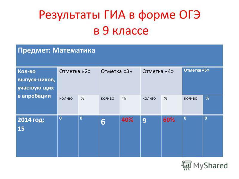 Результаты ГИА в форме ОГЭ в 9 классе Предмет: Математика Кол-во выпуск-ников, участвую-щих в апробации Отметка «2» Отметка «3» Отметка «4» Отметка «5» кол-во % % % % 2014 год: 15 00 6 40% 9 60% 00