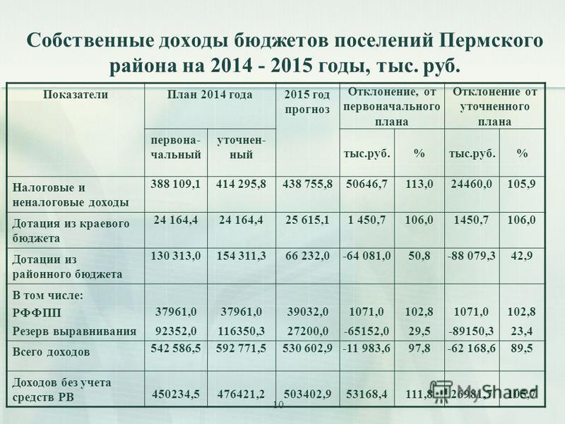 10 Собственные доходы бюджетов поселений Пермского района на 2014 - 2015 годы, тыс. руб. Показатели План 2014 года 2015 год прогноз Отклонение, от пераоначального плана Отклонение от уточненного плана пераона- чальный уточненный тыс.руб.% % Налоговые