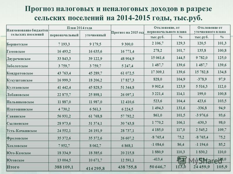 Прогноз налоговых и неналоговых доходов в разрезе сельских поселений на 2014-2015 годы, тыс.руб. 14