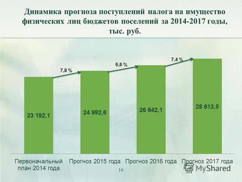 16 Динамика прогноза поступлений налога на имущество физических лиц бюджетов поселений за 2014-2017 годы, тыс. руб.