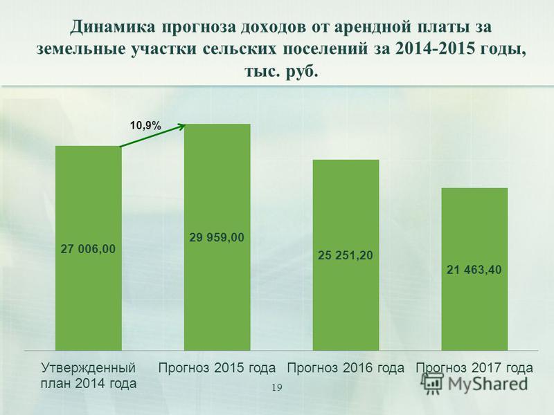 19 Динамика прогноза доходов от арендной платы за земельные участки сельских поселений за 2014-2015 годы, тыс. руб.