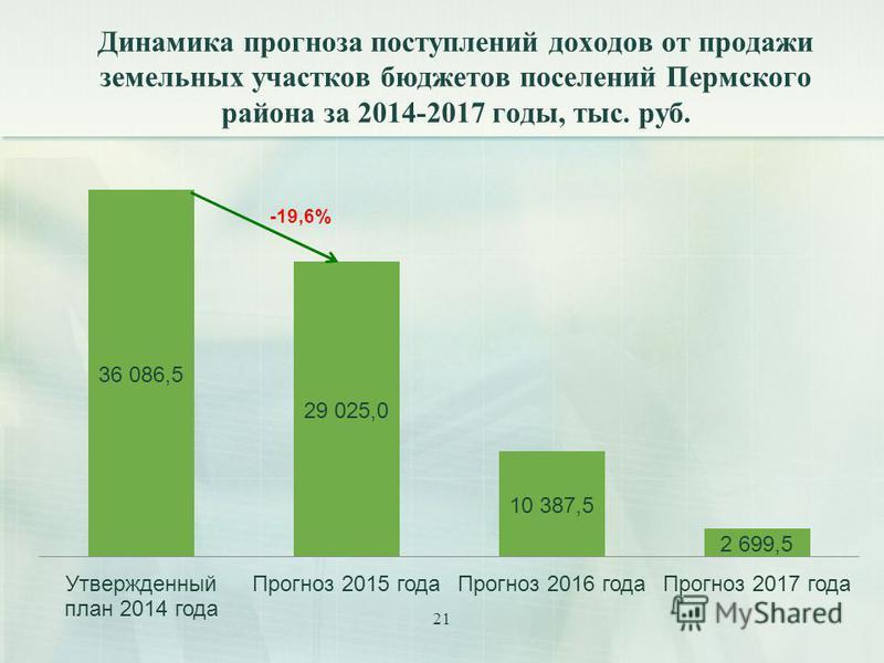 21 Динамика прогноза поступлений доходов от продажи земельных участков бюджетов поселений Пермского района за 2014-2017 годы, тыс. руб.