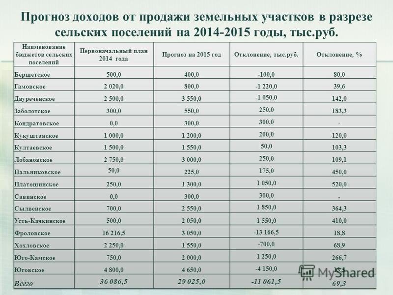 Прогноз доходов от продажи земельных участков в разрезе сельских поселений на 2014-2015 годы, тыс.руб. 22
