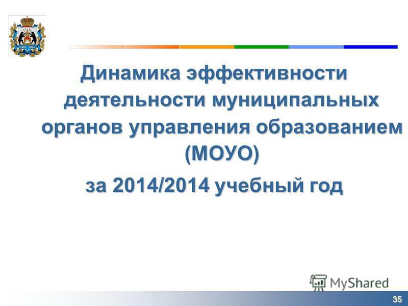 Динамика эффективности деятельности муниципальных органов управления образованием (МОУО) за 2014/2014 учебный год 35