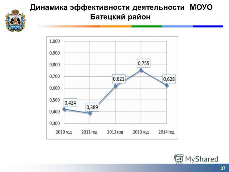 Динамика эффективности деятельности МОУО Батецкий район 37
