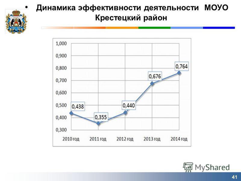 Динамика эффективности деятельности МОУО Крестецкий район 41