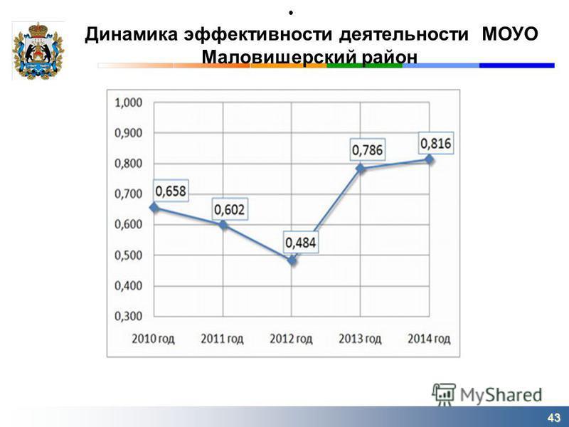 Динамика эффективности деятельности МОУО Маловишерский район 43