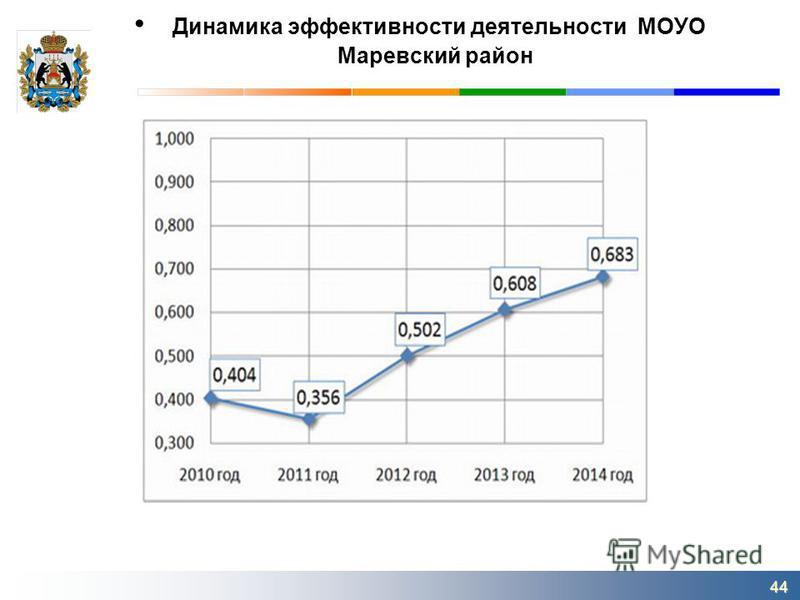 Динамика эффективности деятельности МОУО Маревский район 44