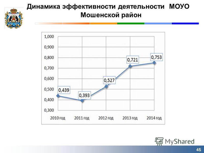 Динамика эффективности деятельности МОУО Мошенской район 45